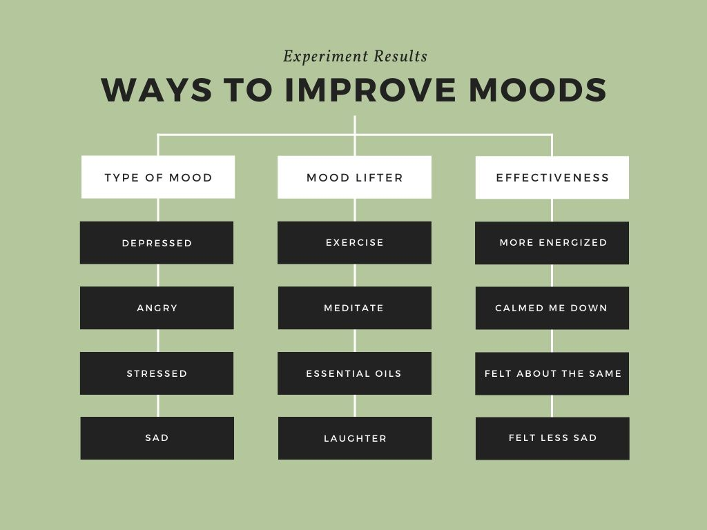 10 Ways to Improve Your Mood - In 15-Minutes or Less